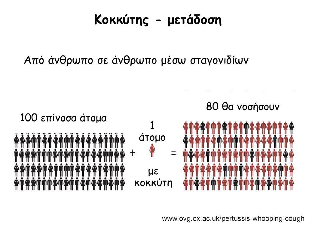 Κοκκύτης - μετάδοση www.ovg.ox.ac.uk/pertussis-whooping-cough Από άνθρωπο σε άνθρωπο μέσω σταγονιδίων 100 επίνοσα άτομα 80 θα νοσήσουν 1 άτομο με κοκκ
