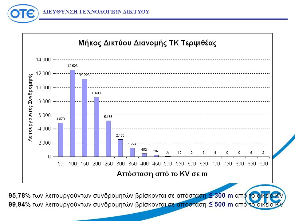 95,78% των λειτουργούντων συνδρομητών βρίσκονται σε απόσταση ≤ 300 m από το οικείο KV 99,94% των λειτουργούντων συνδρομητών βρίσκονται σε απόσταση ≤ 500 m από το οικείο KV ΔΙΕΥΘΥΝΣΗ ΤΕΧΝΟΛΟΓΙΩΝ ΔΙΚΤΥΟΥ