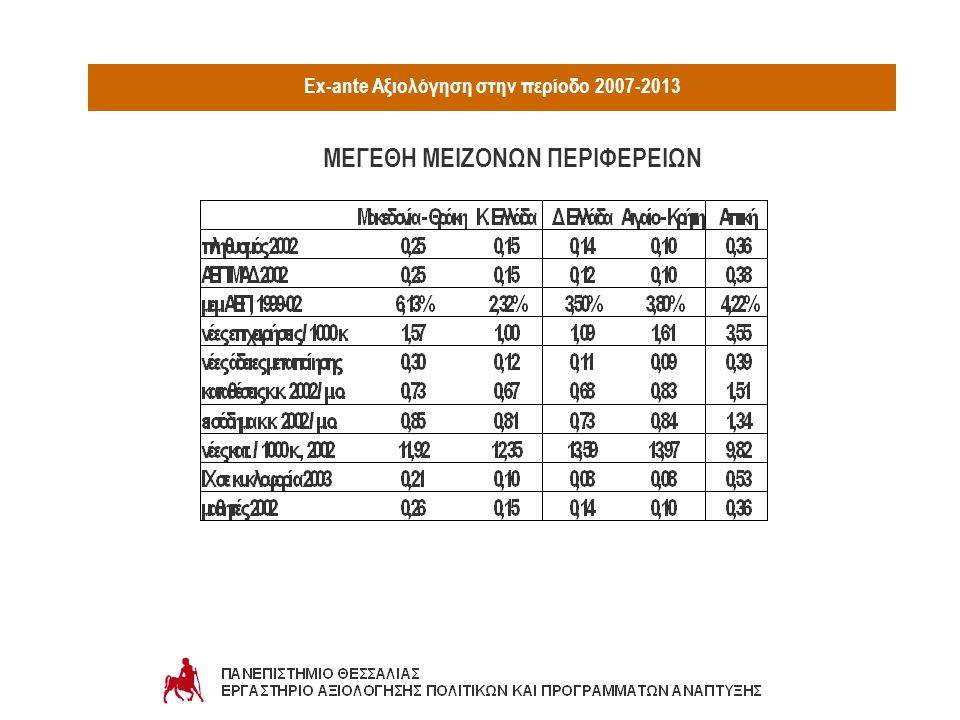 Ex-ante Αξιολόγηση στην περίοδο 2007-2013 ΜΕΓΕΘΗ ΜΕΙΖΟΝΩΝ ΠΕΡΙΦΕΡΕΙΩΝ