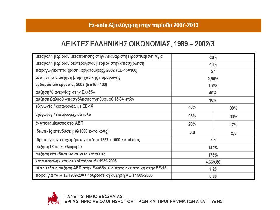 Ex-ante Αξιολόγηση στην περίοδο 2007-2013 μεταβολή μεριδίου μεταποίησης στην Ακαθάριστη Προστιθέμενη Αξία -26% μεταβολή μεριδίου δευτερογενούς τομέα στην απασχόληση -14% παραγωγικότητα (βάση: εργατοώρες), 2002 (ΕΕ-15=100) 57 μέση ετήσια αύξηση βιομηχανικής παραγωγής 0,90% εβδομαδιαία εργασία, 2002 (ΕΕ15 =100) 115% αύξηση % ανεργίας στην Ελλάδα 45% αύξηση βαθμού απασχόλησης πληθυσμού 15-64 ετών 10% εξαγωγές / εισαγωγές, με ΕΕ-15 48% 30% εξαγωγές / εισαγωγές, σύνολο 53% 33% % αποταμίευσης στο ΑΕΠ 20% 17% ιδιωτικές επενδύσεις (€/1000 κατοίκους) 0,6 2,6 ίδρυση νέων επιχειρήσεων από το 1997 / 1000 κατοίκους 2,2 αύξηση ΙΧ σε κυκλοφορία 142% αύξηση επενδύσεων σε νέες κατοικίες 175% κατά κεφαλήν κοινοτικοί πόροι (€) 1989-2003 4.669,50 μέση ετήσια αύξηση ΑΕΠ στην Ελλάδα, ως προς αντίστοιχη στην ΕΕ-15 1,28 πόροι για τα ΚΠΣ 1989-2003 / αθροιστική αύξηση ΑΕΠ 1989-2003 0,86 ΔΕΙΚΤΕΣ ΕΛΛΗΝΙΚΗΣ ΟΙΚΟΝΟΜΙΑΣ, 1989 – 2002/3
