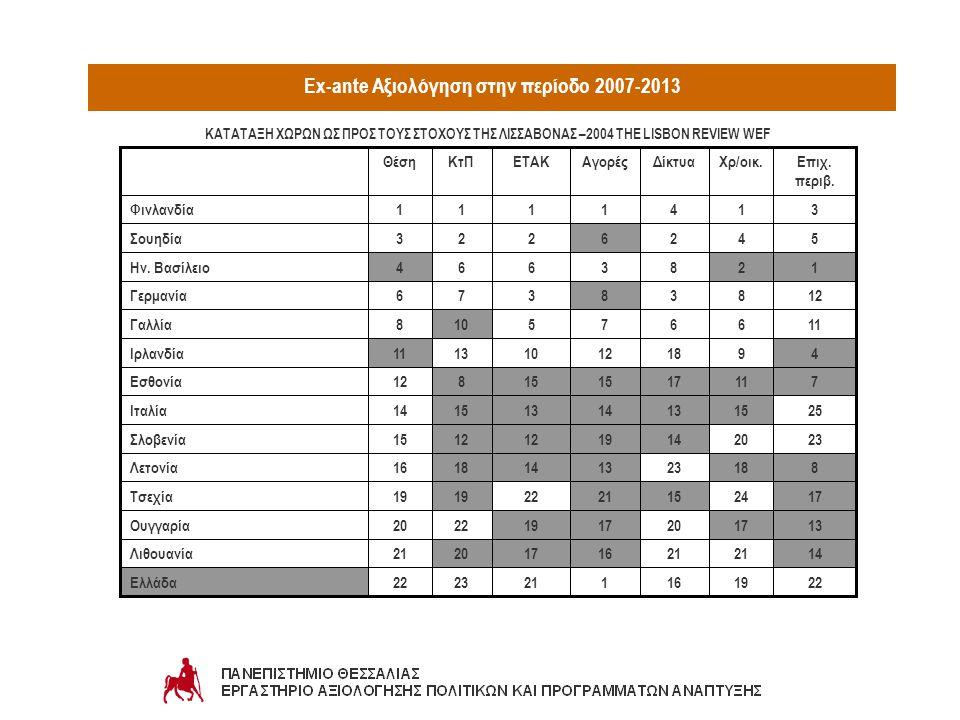 Ex-ante Αξιολόγηση στην περίοδο 2007-2013 2219161212322Ελλάδα 1421 16172021Λιθουανία 13172017192220Ουγγαρία 172415212219 Τσεχία 8182313141816Λετονία 2