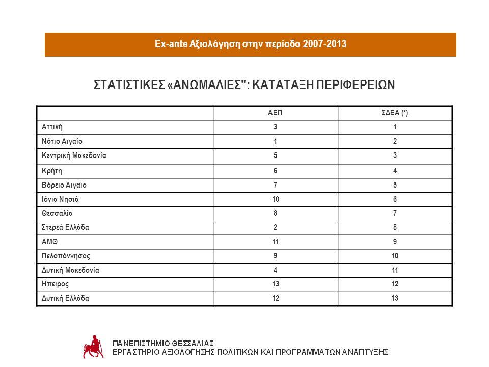 Ex-ante Αξιολόγηση στην περίοδο 2007-2013 ΑΕΠΣΔΕΑ (*) Αττική31 Νότιο Αιγαίο12 Κεντρική Μακεδονία53 Κρήτη64 Βόρειο Αιγαίο75 Ιόνια Νησιά106 Θεσσαλία87 Σ