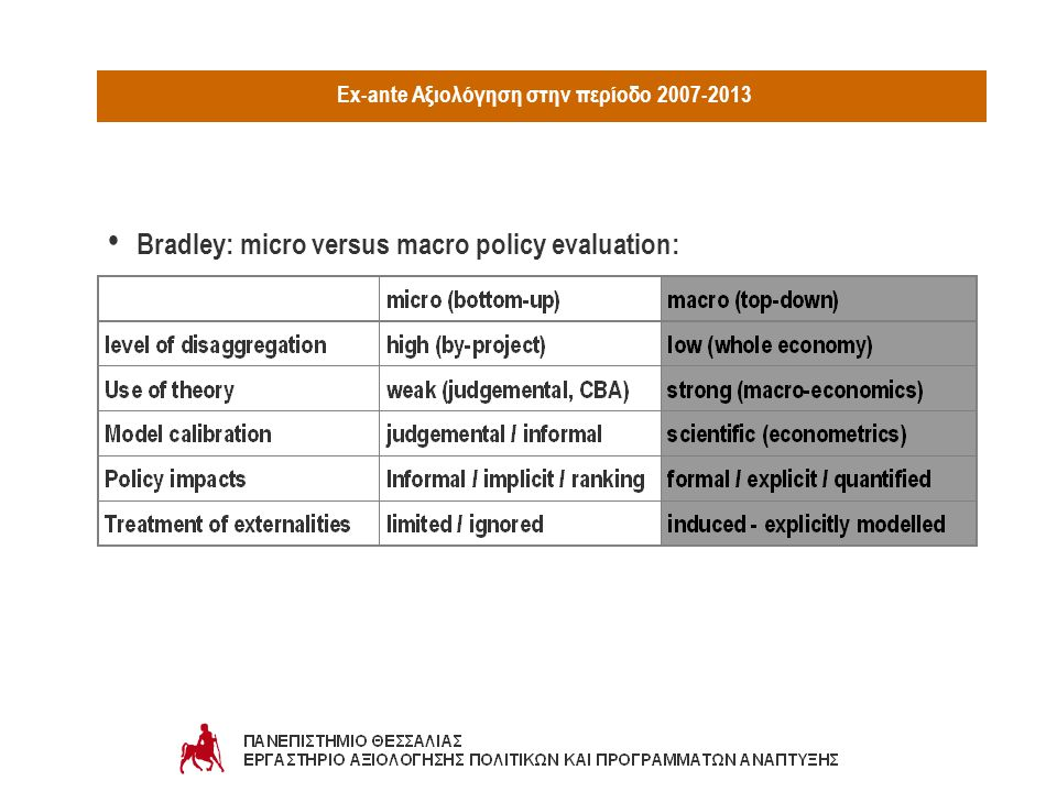 Ex-ante Αξιολόγηση στην περίοδο 2007-2013 ANAΓΚΑΙΟΤΗΤΑ ΣΤΗΝ ΕΛΛΑΔΑ: PROJECT ή ΔΟΜΗ ή ΔΙΟΙΚΗΤΙΚΗ ΜΟΝΑΔΑ ή ΕΘΝΙΚΗ ΕΠΙΤΡΟΠΗ: Σχεδιασμός ειδικού μεθοδολογικού πλαισίου και customized εργαλείων - περιλαμβανομένων παράλληλων μεθοδολογιών: benchmarking, foresight, prospective analysis, scenario / future planning - για όλα τα επίπεδα (ex-ante, interim, ex-post) Προδιαγραφές και κανόνες εκτέλεσης, παρακολούθησης, αξιολόγησης και αξιοποίησης των αξιολογήσεων των ΕΠ Σχεδιασμός και υποστήριξη: - Δίκτυο Αξιολόγησης ( axion.gr ) -πρόγραμμα εκπαίδευσης - κατάρτισης στην αξιολόγηση Ενέργειες: - Σεμινάρια - μετάφραση εγχειριδίων - κατάρτιση Οδηγών