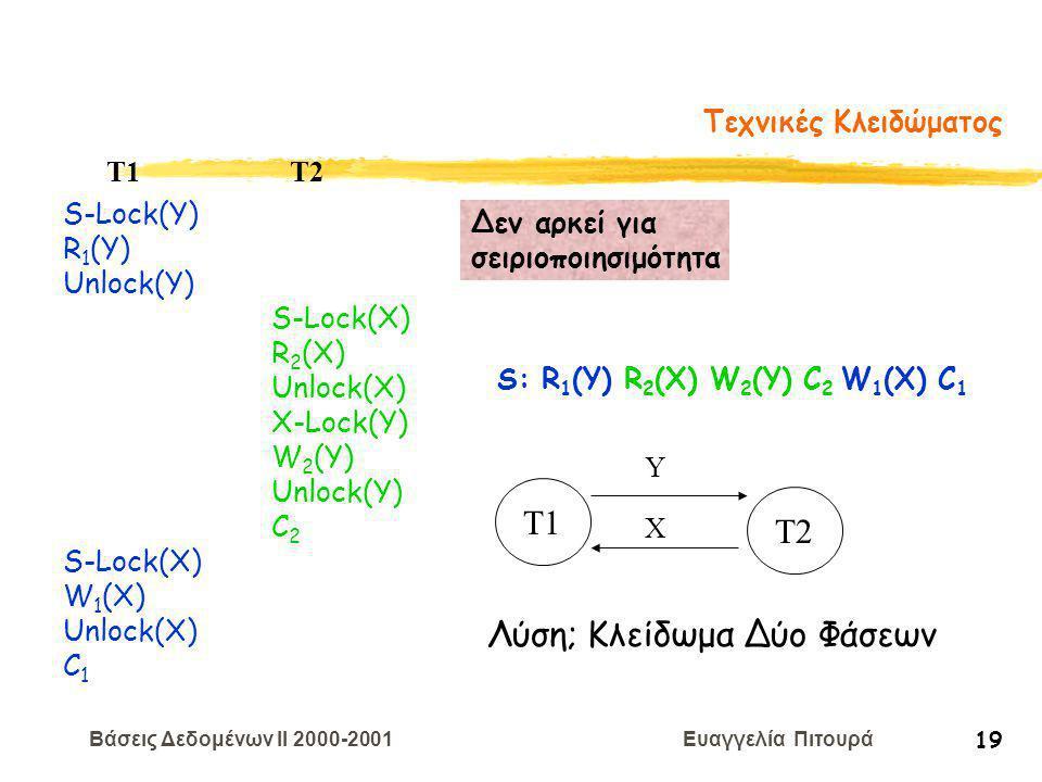 Βάσεις Δεδομένων II 2000-2001 Ευαγγελία Πιτουρά 19 Τεχνικές Κλειδώματος S-Lock(Y) R 1 (Y) Unlock(Y) T1 T2 S-Lock(X) W 1 (X) Unlock(X) C 1 S-Lock(X) R 2 (X) Unlock(X) X-Lock(Y) W 2 (Y) Unlock(Y) C 2 S: R 1 (Y) R 2 (X) W 2 (Y) C 2 W 1 (X) C 1 Δεν αρκεί για σειριοποιησιμότητα T1 T2 Y X Λύση; Κλείδωμα Δύο Φάσεων