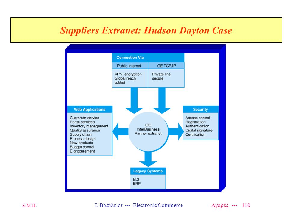 Ε.Μ.Π.Ι. Βασιλείου --- Electronic Commerce Αγορές --- 110 Suppliers Extranet: Hudson Dayton Case