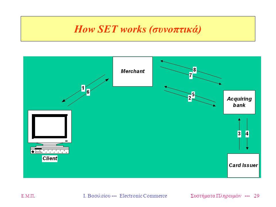 Ε.Μ.Π.Ι. Βασιλείου --- Electronic Commerce Συστήματα Πληρωμών --- 29 How SET works (συνοπτικά)