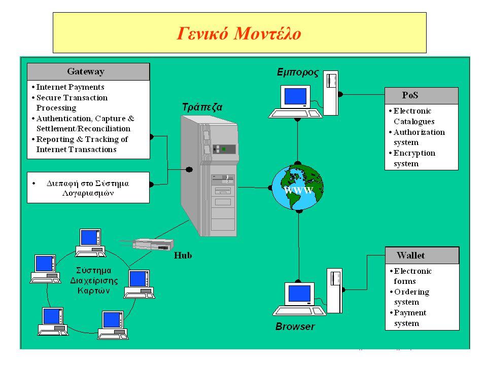 Ε.Μ.Π.Ι. Βασιλείου --- Electronic Commerce Συστήματα Πληρωμών --- 32 Γενικό Μοντέλο