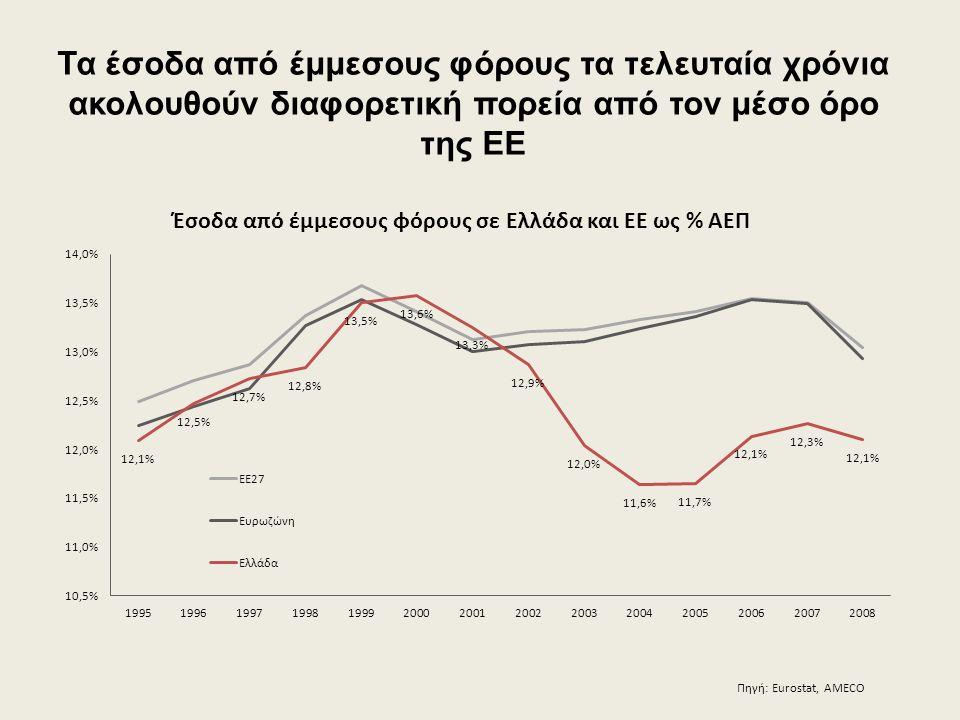 Τα έσοδα από έμμεσους φόρους τα τελευταία χρόνια ακολουθούν διαφορετική πορεία από τον μέσο όρο της ΕΕ Πηγή: Eurostat, AMECO