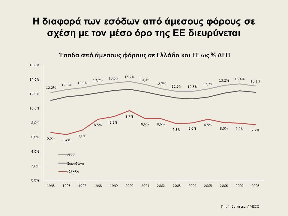 Η διαφορά των εσόδων από άμεσους φόρους σε σχέση με τον μέσο όρο της ΕΕ διευρύνεται Πηγή: Eurostat, AMECO