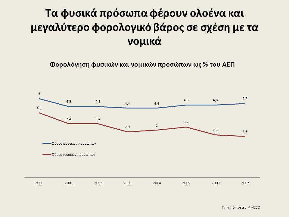 Τα φυσικά πρόσωπα φέρουν ολοένα και μεγαλύτερο φορολογικό βάρος σε σχέση με τα νομικά Πηγή: Eurostat, AMECO