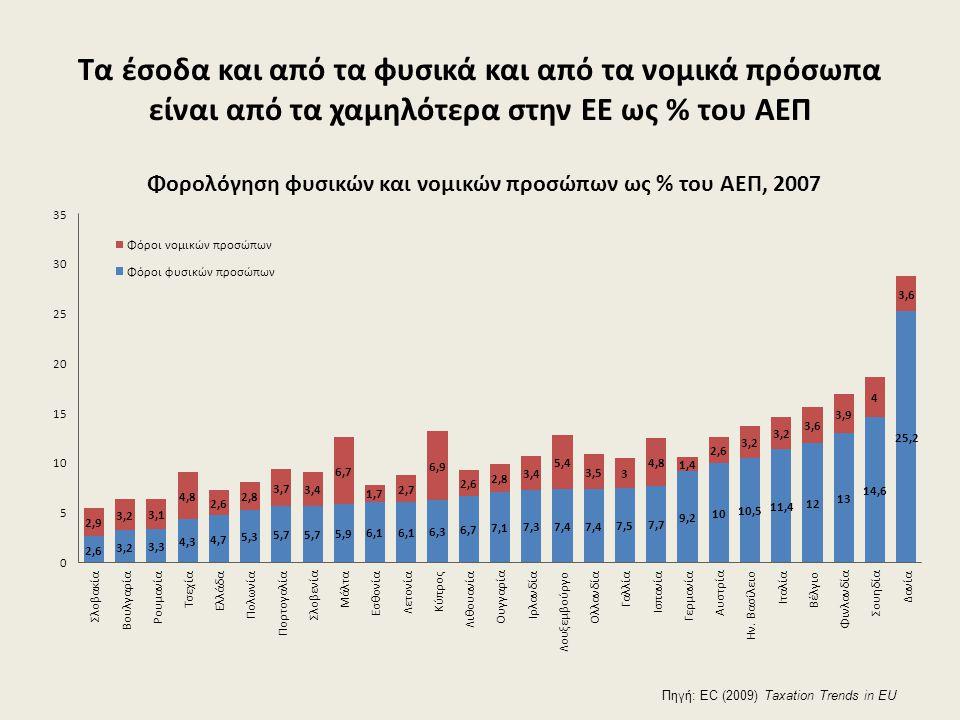 Τα έσοδα και από τα φυσικά και από τα νομικά πρόσωπα είναι από τα χαμηλότερα στην ΕΕ ως % του ΑΕΠ Πηγή: EC (2009) Taxation Trends in EU