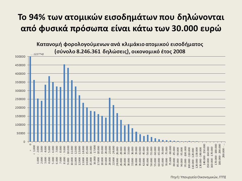 Το 94% των ατομικών εισοδημάτων που δηλώνονται από φυσικά πρόσωπα είναι κάτω των 30.000 ευρώ Πηγή: Υπουργείο Οικονομικών, ΓΓΠΣ