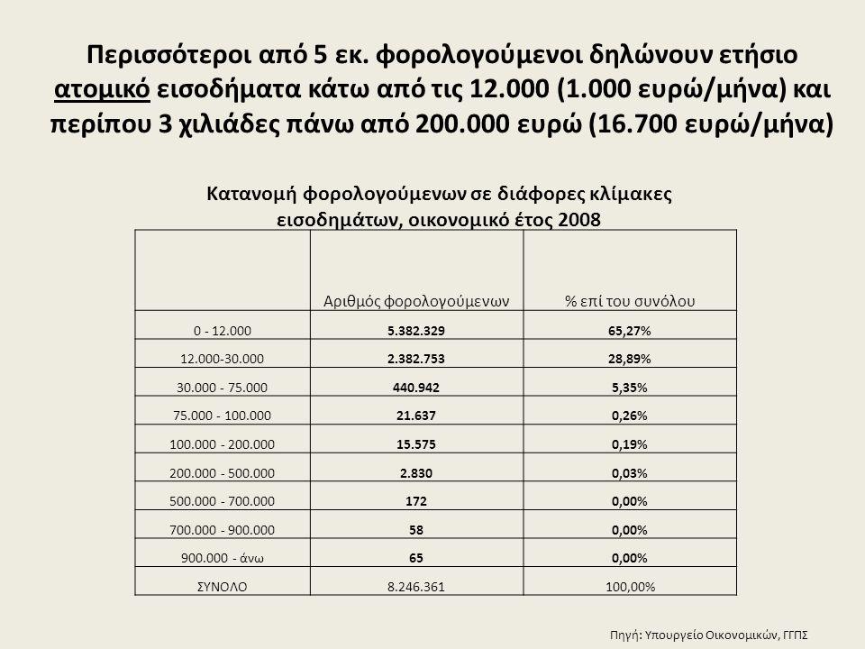 Περισσότεροι από 5 εκ. φορολογούμενοι δηλώνουν ετήσιο ατομικό εισοδήματα κάτω από τις 12.000 (1.000 ευρώ/μήνα) και περίπου 3 χιλιάδες πάνω από 200.000