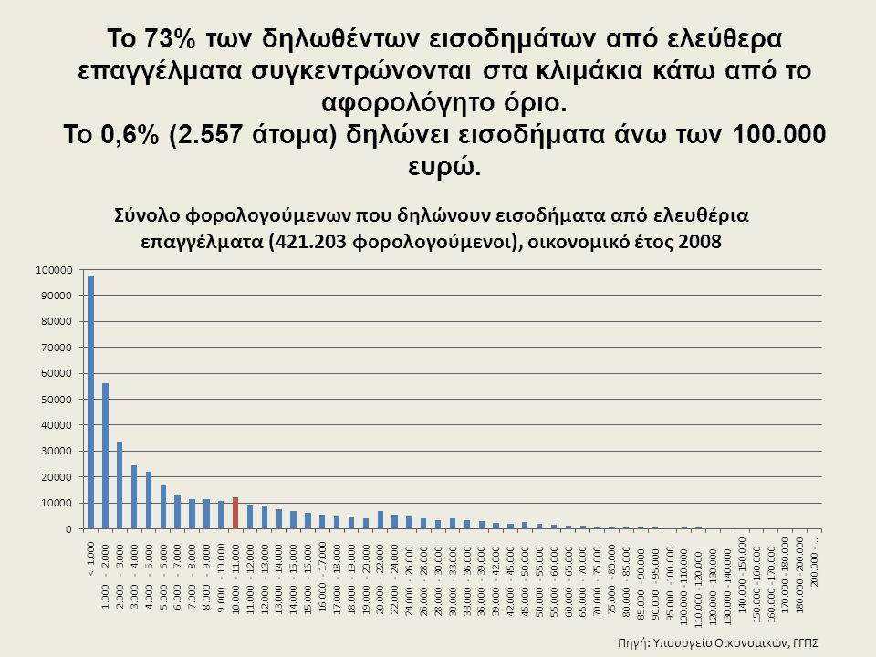 Το 73% των δηλωθέντων εισοδημάτων από ελεύθερα επαγγέλματα συγκεντρώνονται στα κλιμάκια κάτω από το αφορολόγητο όριο. Το 0,6% (2.557 άτομα) δηλώνει ει