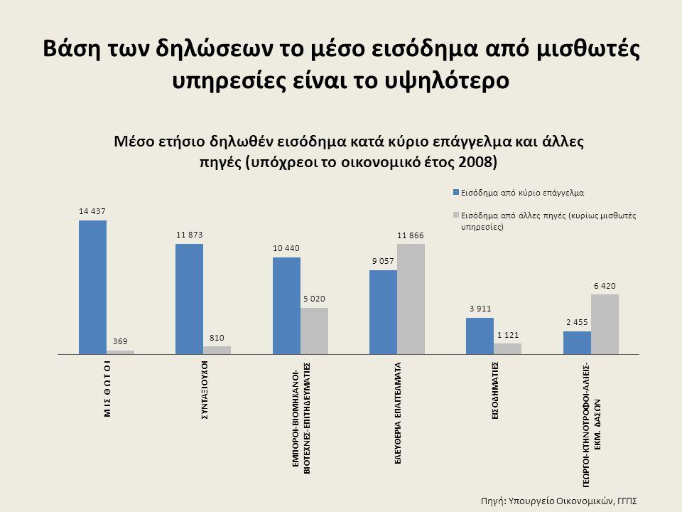 Βάση των δηλώσεων το μέσο εισόδημα από μισθωτές υπηρεσίες είναι το υψηλότερο Πηγή: Υπουργείο Οικονομικών, ΓΓΠΣ