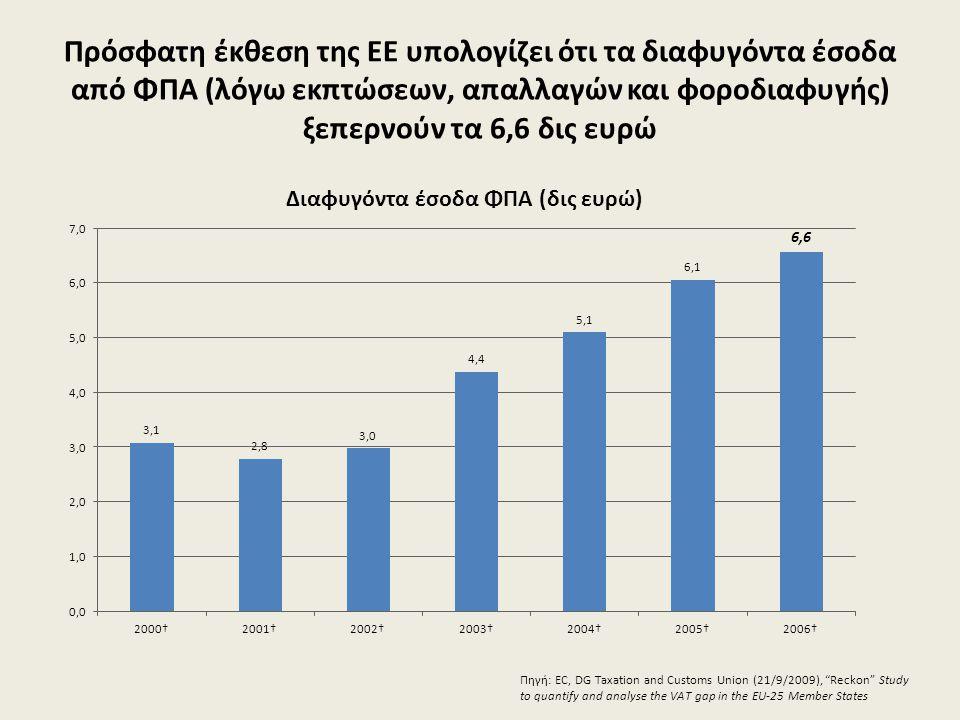 Πρόσφατη έκθεση της ΕΕ υπολογίζει ότι τα διαφυγόντα έσοδα από ΦΠΑ (λόγω εκπτώσεων, απαλλαγών και φοροδιαφυγής) ξεπερνούν τα 6,6 δις ευρώ Πηγή: EC, DG