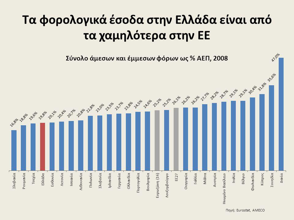 Τα φορολογικά έσοδα στην Ελλάδα είναι από τα χαμηλότερα στην ΕΕ Πηγή: Eurostat, AMECO