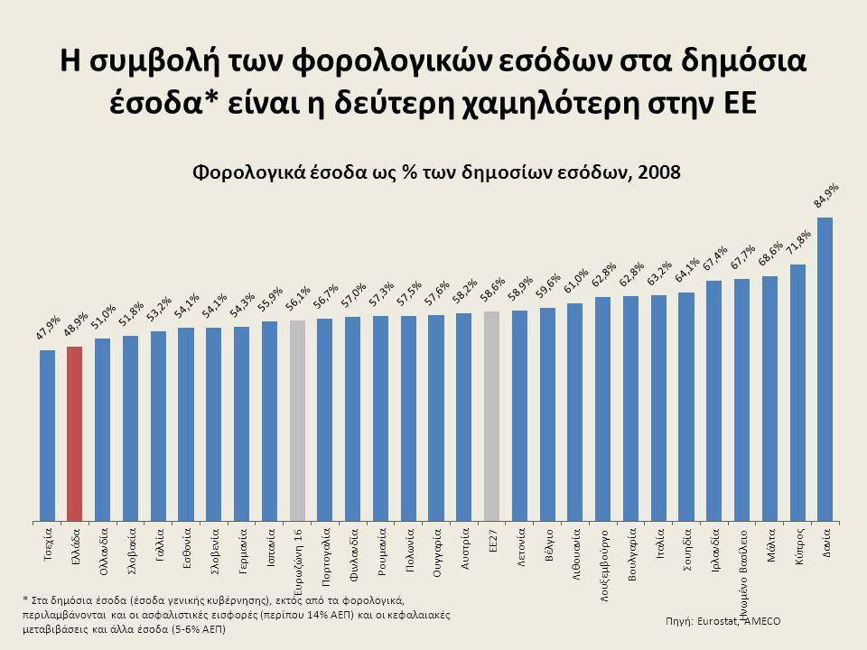 Η συμβολή των φορολογικών εσόδων στα δημόσια έσοδα* είναι η δεύτερη χαμηλότερη στην ΕΕ Πηγή: Eurostat, AMECO * Στα δημόσια έσοδα (έσοδα γενικής κυβέρν