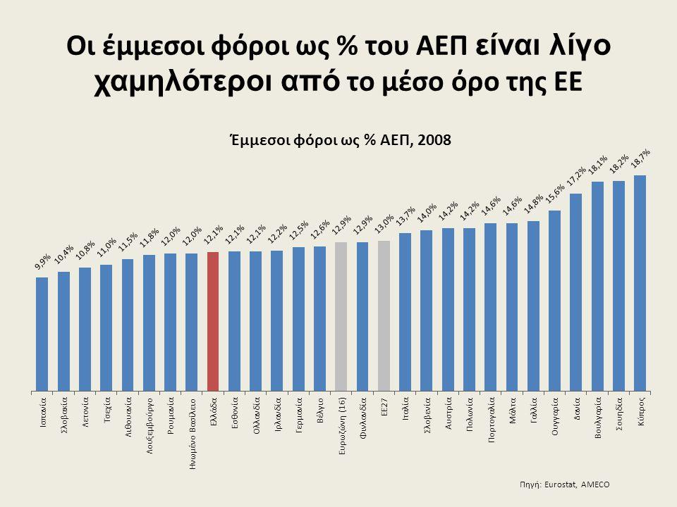 Οι έμμεσοι φόροι ως % του ΑΕΠ είναι λίγο χαμηλότεροι από το μέσο όρο της ΕΕ Πηγή: Eurostat, AMECO