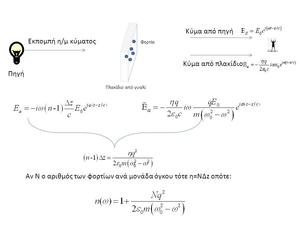 Πηγή Πλακίδιο από γυαλί Εκπομπή η/μ κύματος Φορτία Κύμα από πηγή Κύμα από πλακίδιο Αν Ν ο αριθμός των φορτίων ανά μονάδα όγκου τότε η=ΝΔz οπότε: