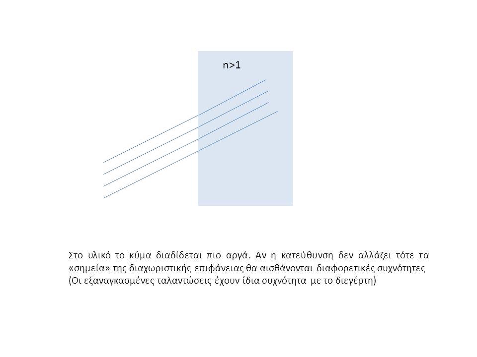 n>1 Στο υλικό το κύμα διαδίδεται πιο αργά. Αν η κατεύθυνση δεν αλλάζει τότε τα «σημεία» της διαχωριστικής επιφάνειας θα αισθάνονται διαφορετικές συχνό
