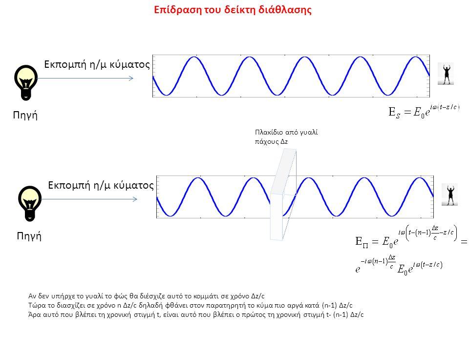 Επίδραση του δείκτη διάθλασης Πηγή Εκπομπή η/μ κύματος Πηγή Πλακίδιο από γυαλί πάχους Δz Εκπομπή η/μ κύματος Αν δεν υπήρχε το γυαλί το φώς θα διέσχιζε αυτό το κομμάτι σε χρόνο Δz/c Τώρα το διασχίζει σε χρόνο n Δz/c δηλαδή φθάνει στον παρατηρητή το κύμα πιο αργά κατά (n-1) Δz/c Άρα αυτό που βλέπει τη χρονική στιγμή t, είναι αυτό που βλέπει ο πρώτος τη χρονική στιγμή t- (n-1) Δz/c