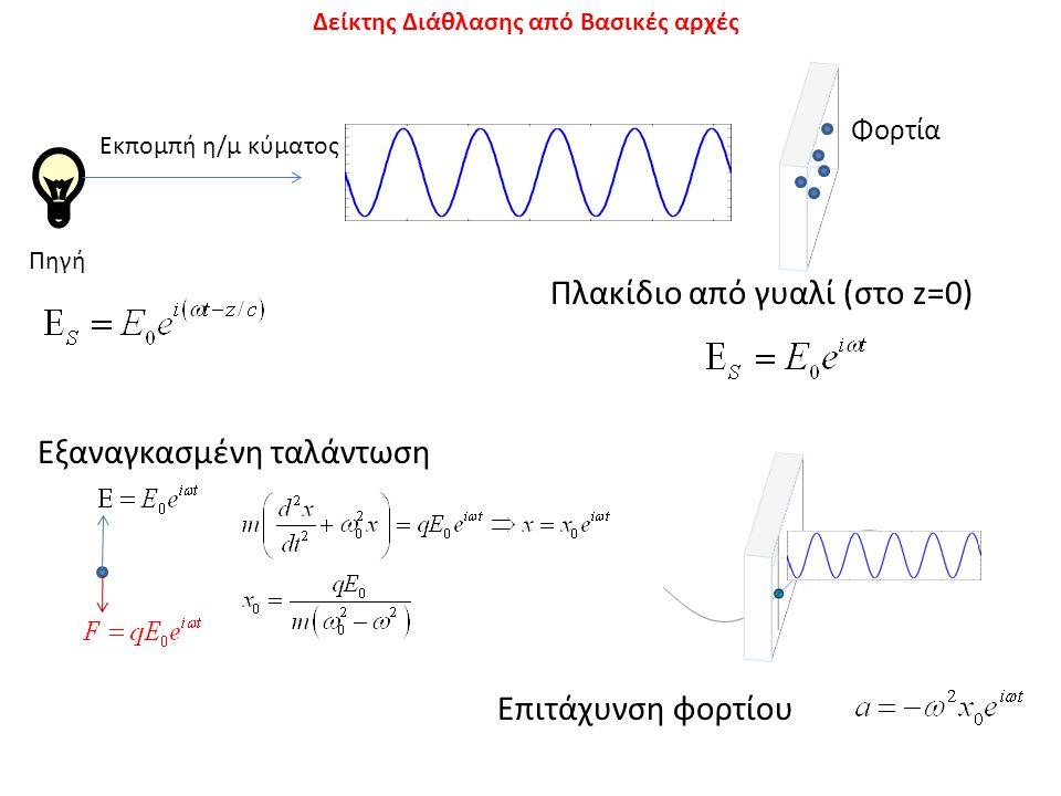 Ακτινοβολία επιταχυνόμενου φορτίου Θέση τη χρονική στιγμή t Θέση τη χρονική στιγμή t-R/c Επιτάχυνση φορτίου