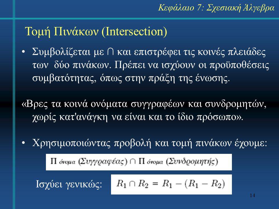 14 Τομή Πινάκων (Intersection) Συμβολίζεται με ∩ και επιστρέφει τις κοινές πλειάδες των δύο πινάκων. Πρέπει να ισχύουν οι προϋποθέσεις συμβατότητας, ό