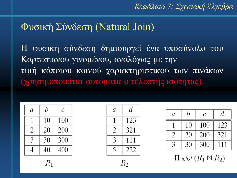 15 Φυσική Σύνδεση (Natural Join) Κεφάλαιο 7: Σχεσιακή Άλγεβρα Η φυσική σύνδεση δημιουργεί ένα υποσύνολο του Καρτεσιανού γινομένου, αναλόγως με την τιμή κάποιου κοινού χαρακτηριστικού των πινάκων (χρησιμοποιείται αυτόματα ο τελεστής ισότητας).