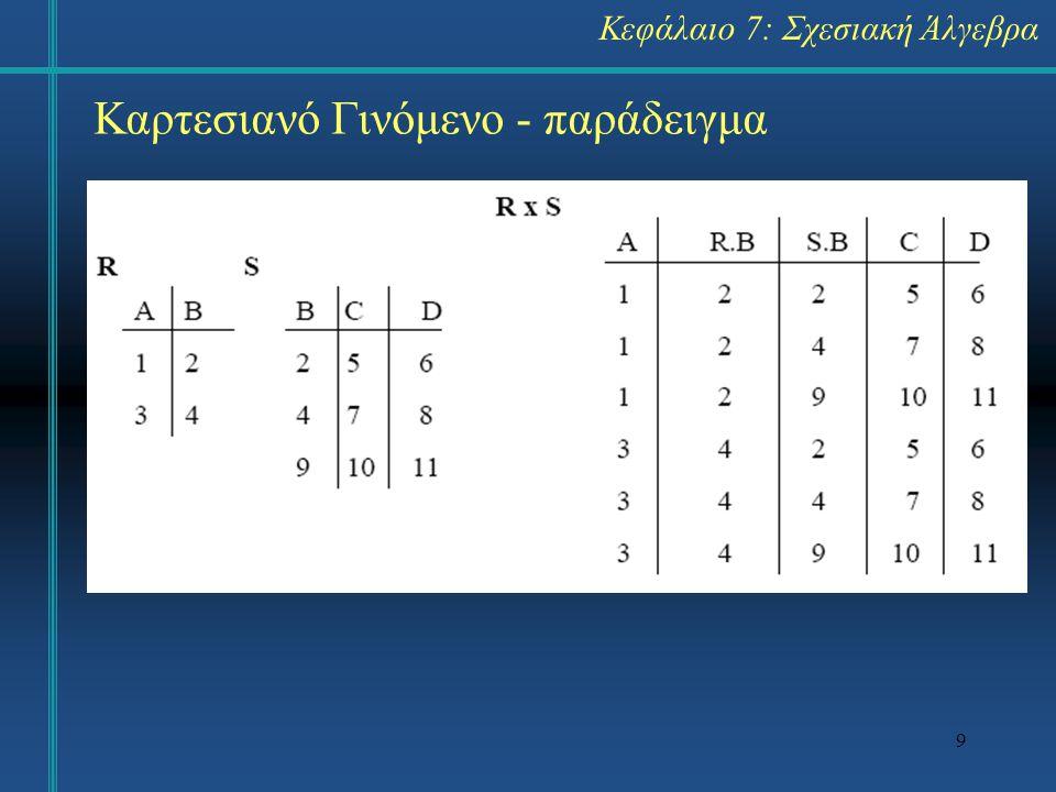 9 Καρτεσιανό Γινόμενο - παράδειγμα Κεφάλαιο 7: Σχεσιακή Άλγεβρα