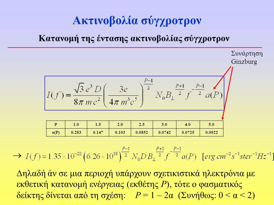 Ακτινοβολία σύγχροτρον Κατανομή της έντασης ακτινοβολίας σύγχροτρον Συνάρτηση Ginzburg P1.01.52.02.53.04.05.0 α(Ρ)0.2830.1470.1030.08520.07420.07250.0