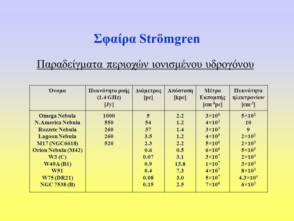 Σφαίρα Strömgren Παραδείγματα περιοχών ιονισμένου υδρογόνου ΌνομαΠυκνότητα ροής (1.4 GHz) [Jy] Διάμετρος [pc] Απόσταση [kpc] Μέτρο Εκπομπής [cm -6 pc]