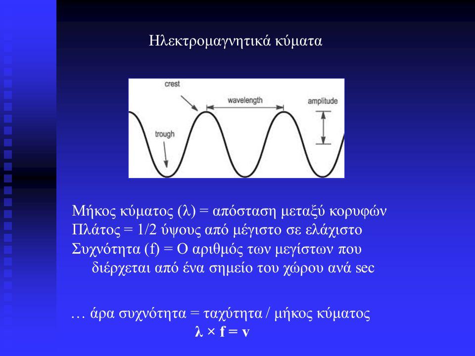 E (eV)  (m)  (Hz) 11x10 -3 1x10 -6 1x10 -9 1x10 -15 1x10 -18 1x10 -12 2x10 8 2x10 26 2x10 23 2x10 20 2x10 17 2x10 14 2x10 11 Radio Infrared Visible UV X-Ray Gamma ray E = h c / = c / E = Ενέργεια  Μήκος κύματος  Συχνότητα h = Σταθερά του Planc = 4 x 10 -15 eV seconds c = 3 x 10 8 m/s Μήκος κύματος διαφόρων ακτινοβολιών