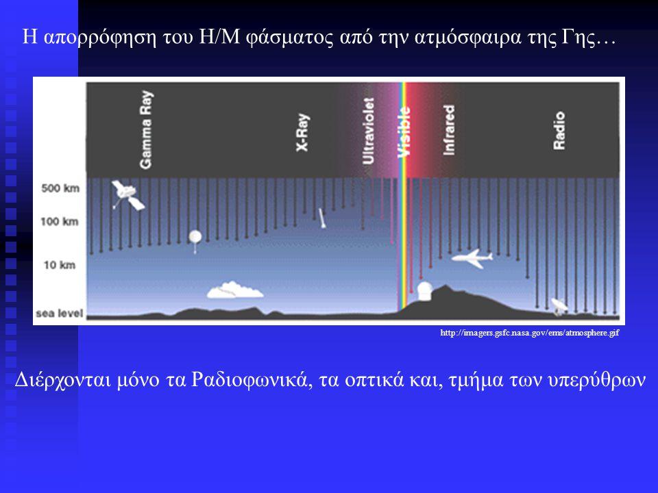 Εκπομπή ηλεκτρομαγνητικής ακτινοβολίας Θερμική ακτινοβολία ή εκπομπή μέλανος σώματος ή εκπομπή Planck Νόμος Planck
