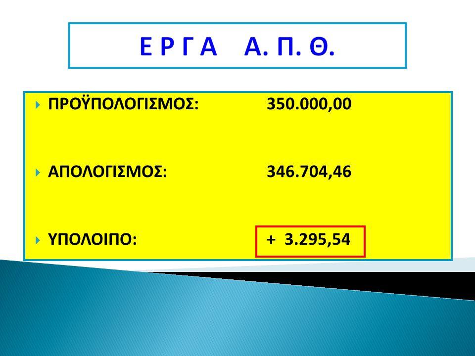  ΠΡΟΫΠΟΛΟΓΙΣΜΟΣ:350.000,00  ΑΠΟΛΟΓΙΣΜΟΣ:346.704,46  ΥΠΟΛΟΙΠΟ:+ 3.295,54