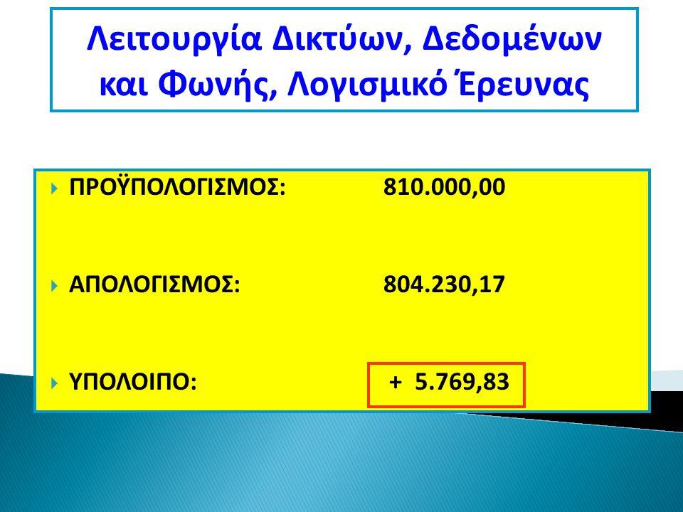  ΠΡΟΫΠΟΛΟΓΙΣΜΟΣ:810.000,00  ΑΠΟΛΟΓΙΣΜΟΣ:804.230,17  ΥΠΟΛΟΙΠΟ: + 5.769,83 Λειτουργία Δικτύων, Δεδομένων και Φωνής, Λογισμικό Έρευνας