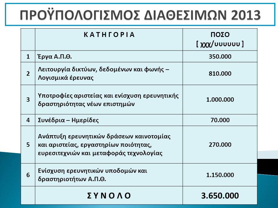 Κ Α Τ Η Γ Ο Ρ Ι ΑΠΟΣΟ [ χχχ/υυυυυυ ] 1Έργα Α.Π.Θ.350.000 2 Λειτουργία δικτύων, δεδομένων και φωνής – Λογισμικά έρευνας 810.000 3 Υποτροφίες αριστείας και ενίσχυση ερευνητικής δραστηριότητας νέων επιστημών 1.000.000 4Συνέδρια – Ημερίδες70.000 5 Ανάπτυξη ερευνητικών δράσεων καινοτομίας και αριστείας, εργαστηρίων ποιότητας, ευρεσιτεχνιών και μεταφοράς τεχνολογίας 270.000 6 Ενίσχυση ερευνητικών υποδομών και δραστηριοτήτων Α.Π.Θ.