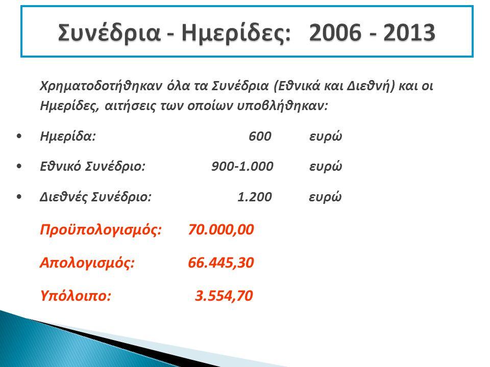 Χρηματοδοτήθηκαν όλα τα Συνέδρια (Εθνικά και Διεθνή) και οι Ημερίδες, αιτήσεις των οποίων υποβλήθηκαν: Ημερίδα: 600 ευρώ Εθνικό Συνέδριο:900-1.000ευρώ Διεθνές Συνέδριο: 1.200 ευρώ Προϋπολογισμός: 70.000,00 Απολογισμός: 66.445,30 Υπόλοιπο: 3.554,70