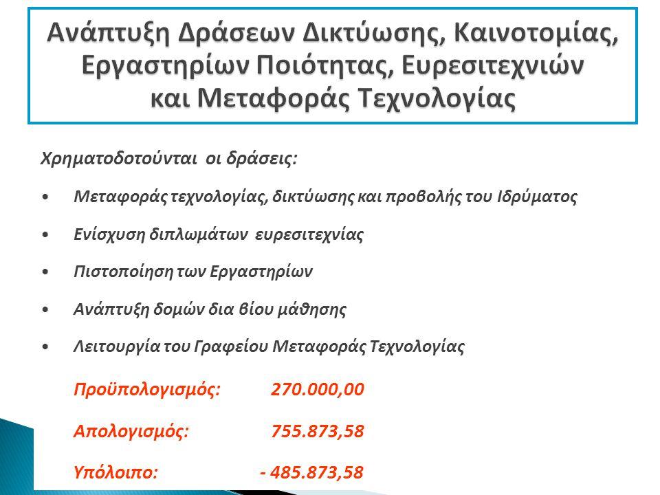 Χρηματοδοτούνται οι δράσεις: Μεταφοράς τεχνολογίας, δικτύωσης και προβολής του Ιδρύματος Ενίσχυση διπλωμάτων ευρεσιτεχνίας Πιστοποίηση των Εργαστηρίων Ανάπτυξη δομών δια βίου μάθησης Λειτουργία του Γραφείου Μεταφοράς Τεχνολογίας Προϋπολογισμός: 270.000,00 Απολογισμός: 755.873,58 Υπόλοιπο: - 485.873,58