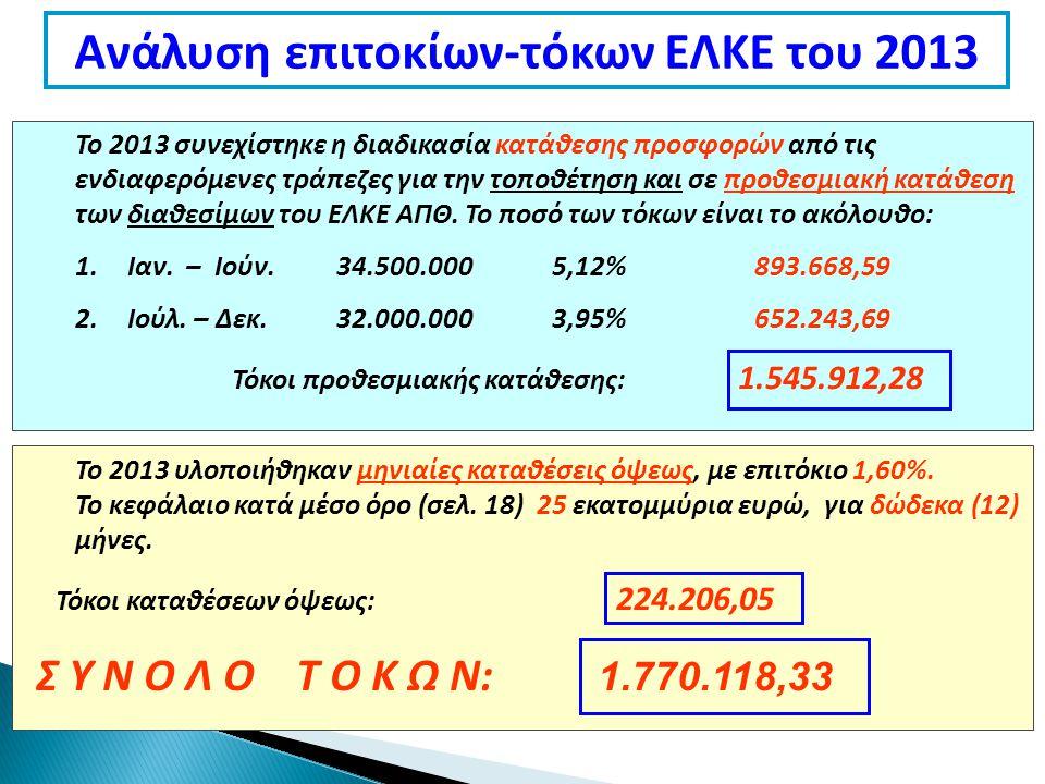 Ανάλυση επιτοκίων-τόκων ΕΛΚΕ του 2013 Το 2013 συνεχίστηκε η διαδικασία κατάθεσης προσφορών από τις ενδιαφερόμενες τράπεζες για την τοποθέτηση και σε προθεσμιακή κατάθεση των διαθεσίμων του ΕΛΚΕ ΑΠΘ.