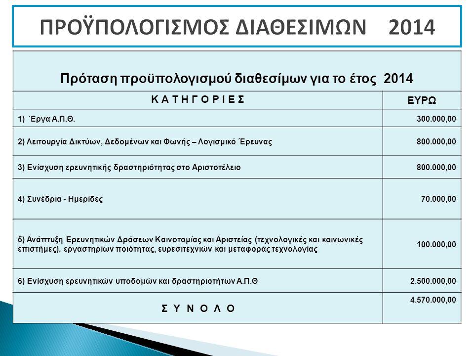 Πρόταση προϋπολογισμού διαθεσίμων για το έτος 2014 Κ Α Τ Η Γ Ο Ρ Ι Ε ΣΕΥΡΩ 1) Έργα Α.Π.Θ.300.000,00 2) Λειτουργία Δικτύων, Δεδομένων και Φωνής – Λογισμικό Έρευνας800.000,00 3) Ενίσχυση ερευνητικής δραστηριότητας στο Αριστοτέλειο800.000,00 4) Συνέδρια - Ημερίδες70.000,00 5) Ανάπτυξη Ερευνητικών Δράσεων Καινοτομίας και Αριστείας (τεχνολογικές και κοινωνικές επιστήμες), εργαστηρίων ποιότητας, ευρεσιτεχνιών και μεταφοράς τεχνολογίας 100.000,00 6) Ενίσχυση ερευνητικών υποδομών και δραστηριοτήτων Α.Π.Θ2.500.000,00 Σ Υ Ν Ο Λ Ο 4.570.000,00