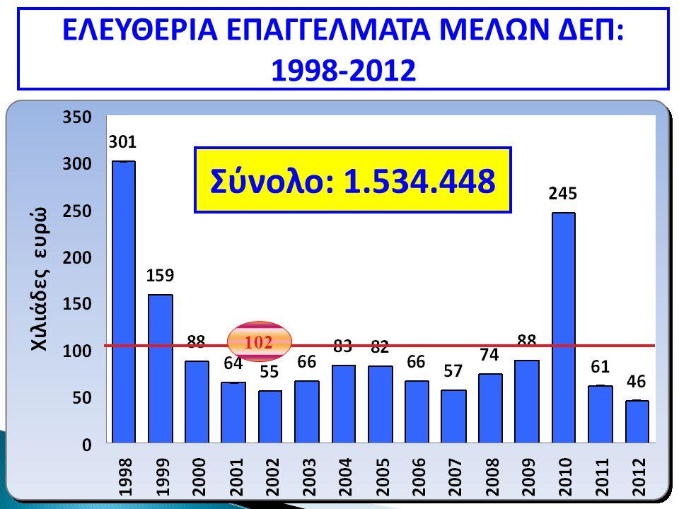 102 ΕΛΕΥΘΕΡΙΑ ΕΠΑΓΓΕΛΜΑΤΑ ΜΕΛΩΝ ΔΕΠ: 1998-2012 Σύνολο: 1.534.448
