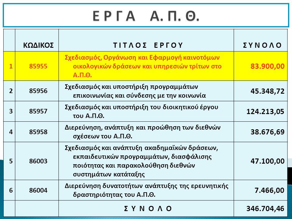 Ανάλυση επιτοκίων-τόκων ΕΛΚΕ του 2012 Το 2012 συνεχίστηκε η διαδικασία κατάθεσης προσφορών από τις ενδιαφερόμενες τράπεζες για την τοποθέτηση και σε προθεσμιακή κατάθεση των διαθεσίμων του ΕΛΚΕ ΑΠΘ.