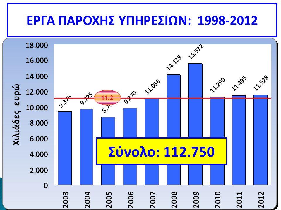 11.2 ΕΡΓΑ ΠΑΡΟΧΗΣ ΥΠΗΡΕΣΙΩΝ: 1998-2012 Σύνολο: 112.750