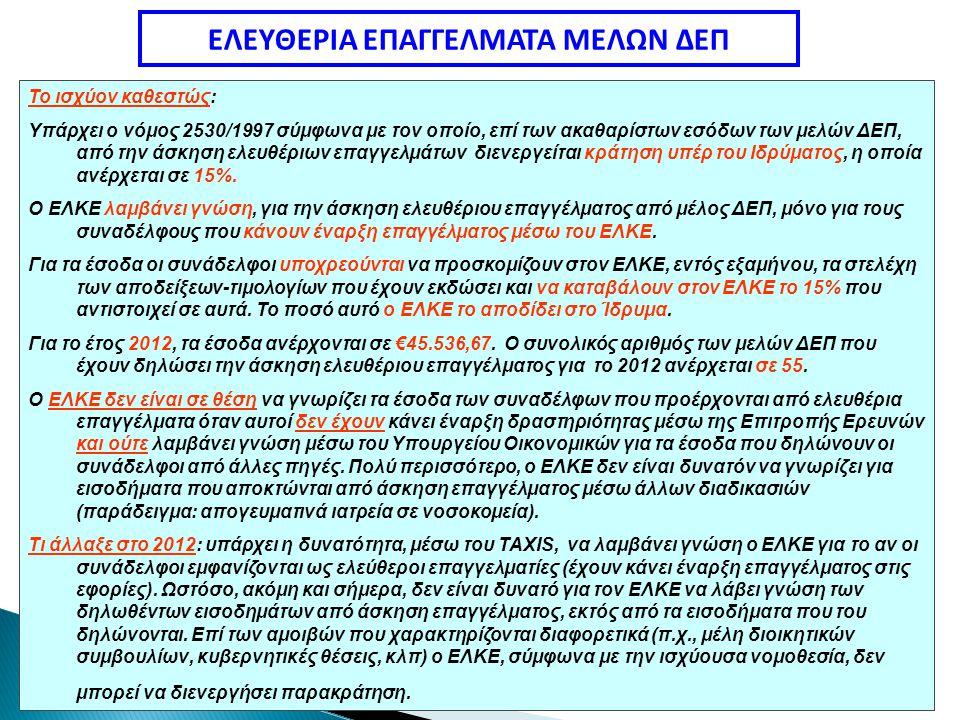ΕΛΕΥΘΕΡΙΑ ΕΠΑΓΓΕΛΜΑΤΑ ΜΕΛΩΝ ΔΕΠ Το ισχύον καθεστώς: Υπάρχει ο νόμος 2530/1997 σύμφωνα με τον οποίο, επί των ακαθαρίστων εσόδων των μελών ΔΕΠ, από την άσκηση ελευθέριων επαγγελμάτων διενεργείται κράτηση υπέρ του Ιδρύματος, η οποία ανέρχεται σε 15%.
