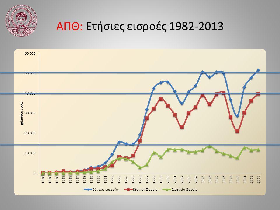 ΑΠΘ: Ετήσιες εισροές 1982-2013