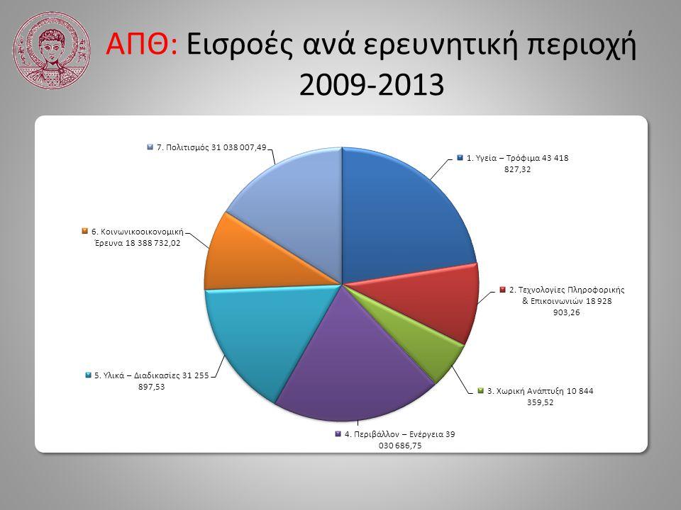 ΑΠΘ: Εισροές ανά ερευνητική περιοχή 2009-2013