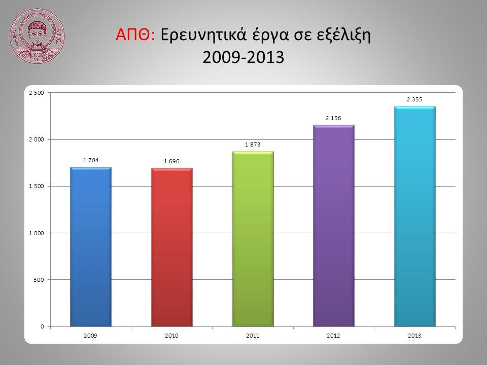 ΑΠΘ: Ερευνητικά έργα σε εξέλιξη 2009-2013