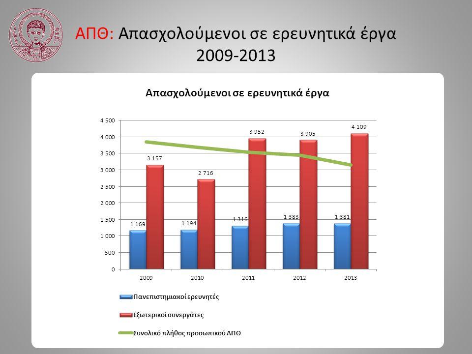 ΑΠΘ: Απασχολούμενοι σε ερευνητικά έργα 2009-2013