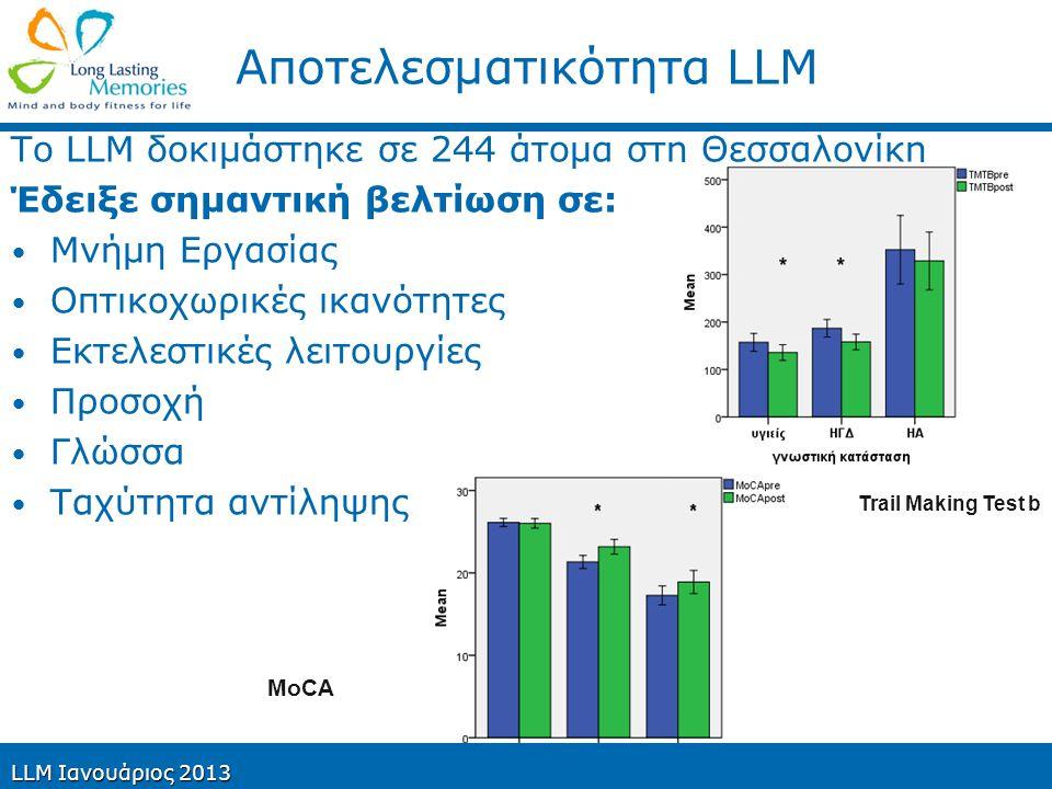 Long Lasting Memories (LLM) Σημαντική μείωση της κλίμακας γηριατρικής κατάθλιψης, ειδικά σε άτομα με υψηλό βαθμό κατάθλιψης Σημαντική βελτίωση στην εκμάθηση νέων πληροφοριών και διατήρησης αυτών Σημαντική βελτίωση στη βραχυπρόθεσμη και μακροπρόθεσμη μνήμη και στην ταχύτητα απόκρισης LLM Ιανουάριος 2013